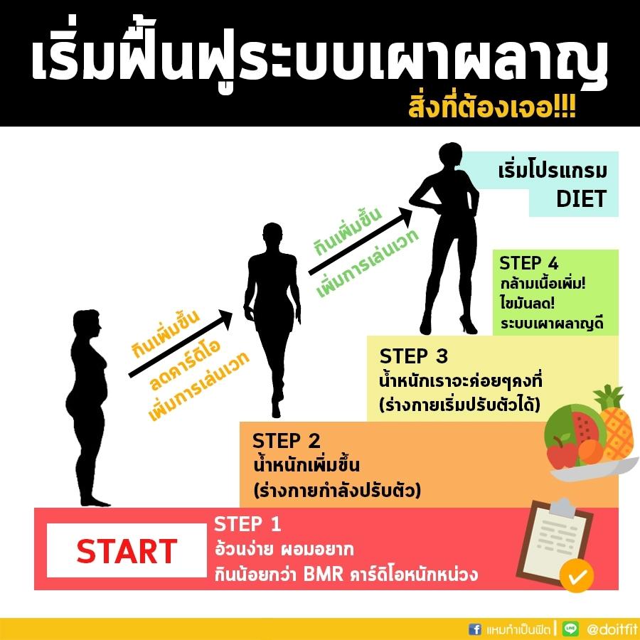 ความเหนื่อยล้าและการลดน้ำหนักและมวลกล้ามเนื้อ